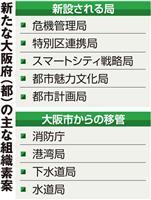 大阪都構想制度案の骨格固まる 年内にも中間採決へ