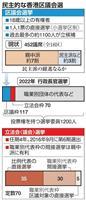 香港区議選、投票率60%超 過去最高を大幅更新