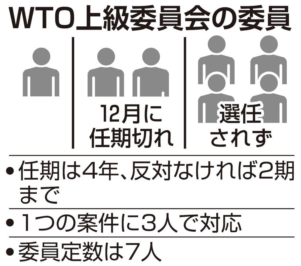 WTO上級委員会の委員