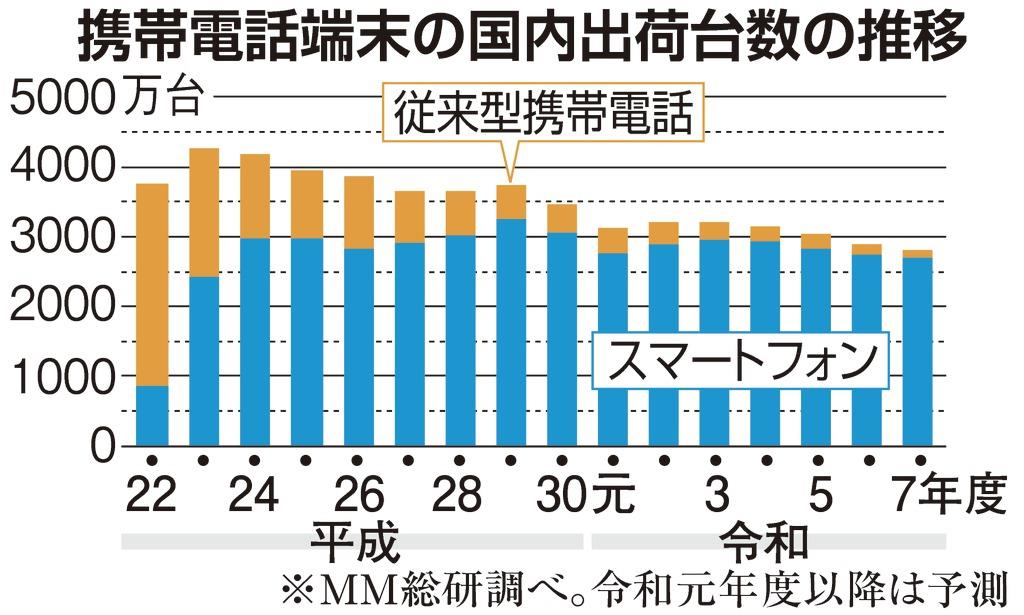 携帯出荷台数、過去最低に 端末値引き制限で買い控えか - 産経ニュース