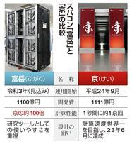 次世代スパコン「富岳」の性能は京の100倍、使い勝手を重視