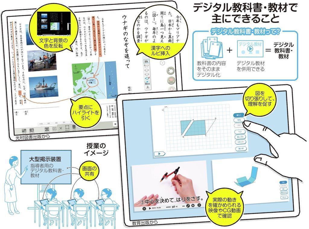 デジタル教科書の特徴