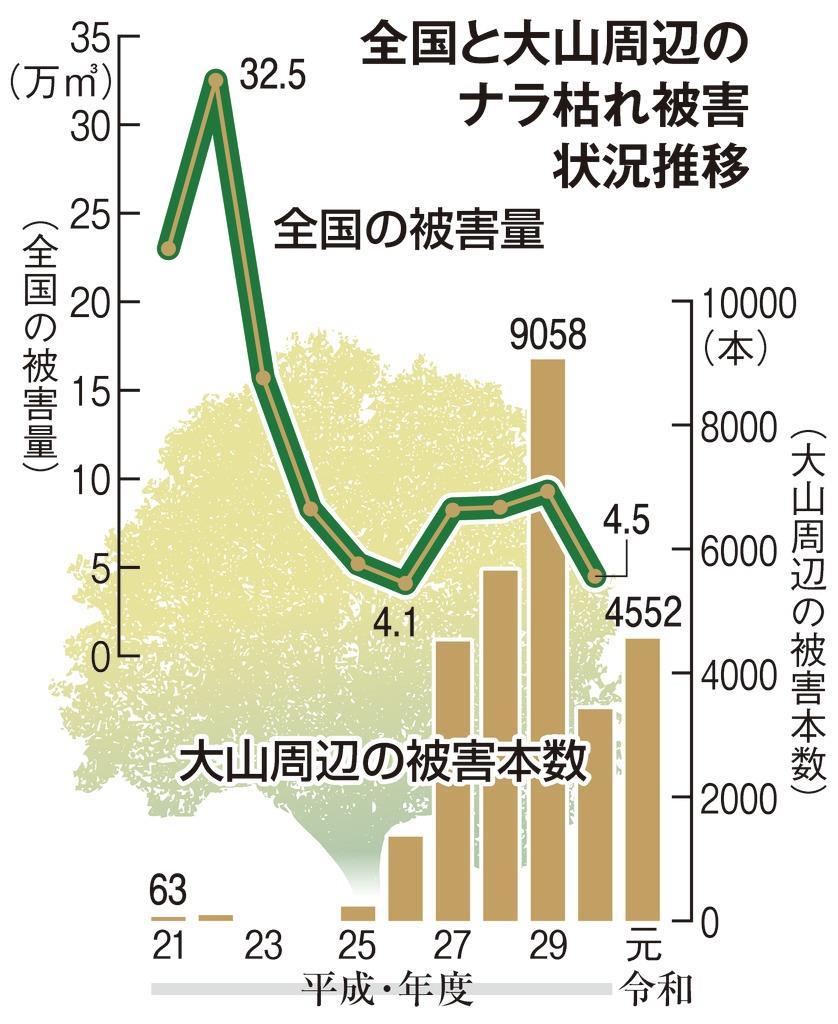 全国と大山周辺のナラ枯れ被害状況の推移