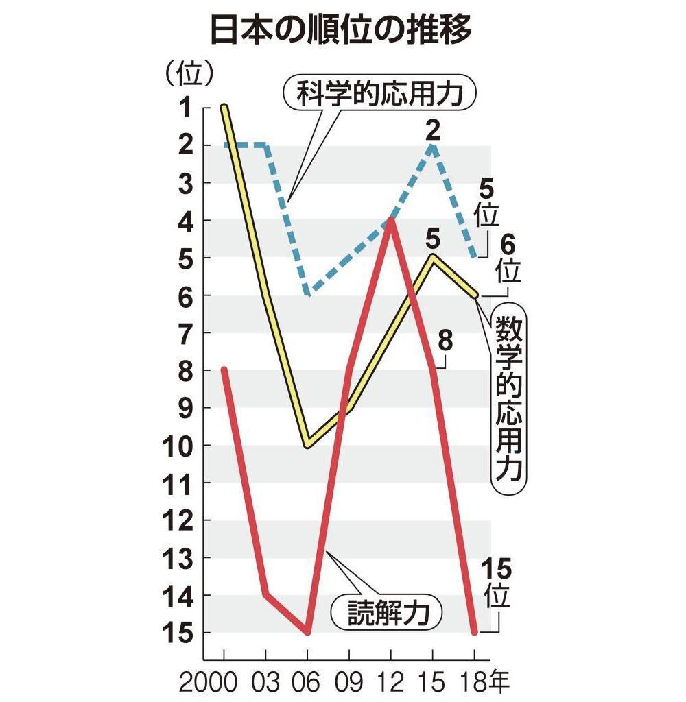 日本の順位の推移