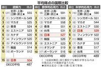 PISA調査 日本の読解力低迷、読書習慣の減少も影響か