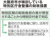 都構想特別区、新庁舎整備に特別交付金 大阪府市が検討