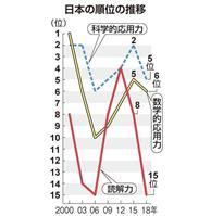 PISA調査 日本の15歳、読解力15位 3年前より大幅ダウン 科学・数学的応用力はト…