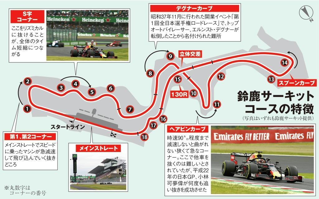 鈴鹿サーキット コースの特徴