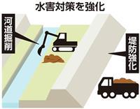 【経済対策】台風被害を受けて国土強靱化
