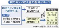 カジノ収益、特別区に人口割で配分へ 大阪府市が検討