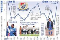 横浜M、J1制覇 湘南、入れ替え戦のプレーオフへ