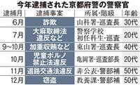京都府警で相次ぐ不祥事 平成10年以降最多の逮捕者