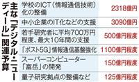 補正1兆円計上へ「デジタル・ニューディール」でAI・5G促進