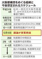 大阪都構想、主要論点の議論終結 2カ月のスピード決着