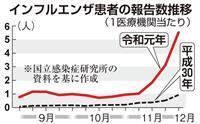 インフル流行のピーク早まる恐れ 患者数、昨年の5倍ペース