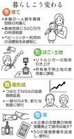 【税制大綱】(1)たばこ、土地、ベビーシッター…暮らしどうなる?