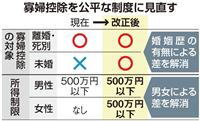 【税制大綱】(7)未婚の一人親に税軽減 男女差も解消