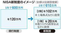 """【税制大綱】(3)NISA新制度""""2階建て"""" 5年で610万円の投資限度額"""