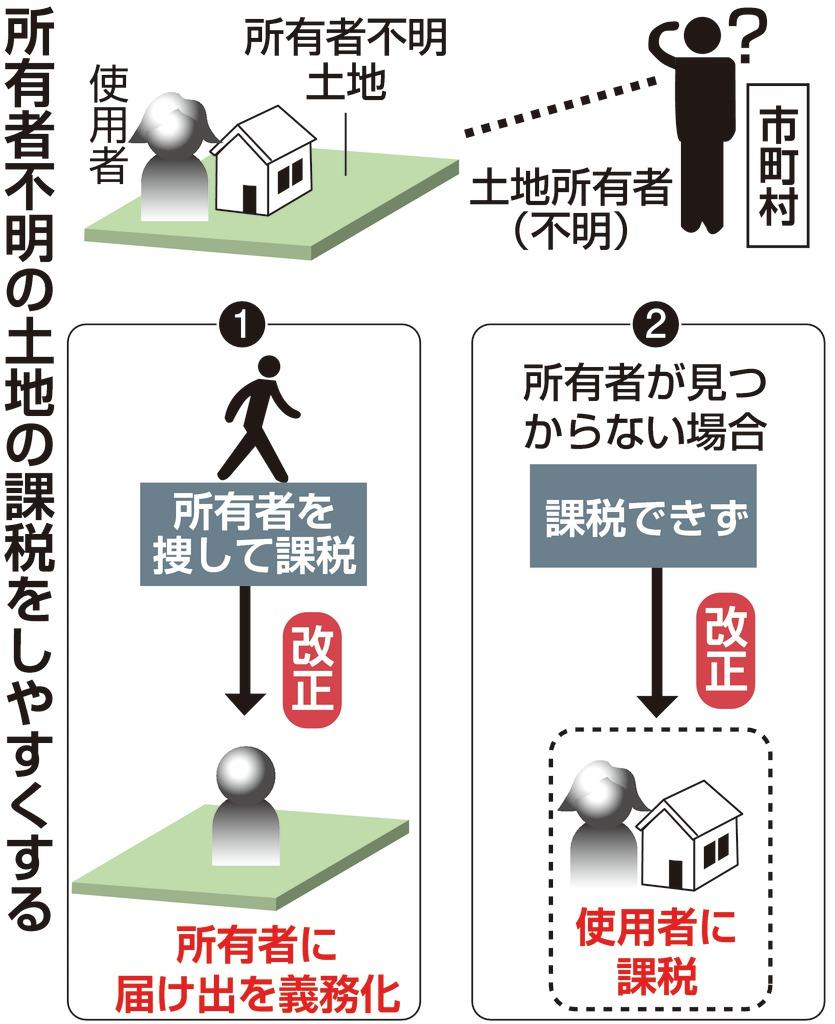 【税制大綱】(9)所有者不明土地の使用者 課税可能に