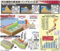 広まる「決壊しない堤防」 注目のインプラント工法
