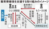 養育費不払いによるひとり親家庭の困窮を防げ 大阪府が来年度から支援制度