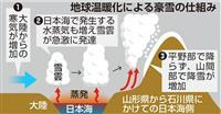 温暖化で日本海側の豪雪強まる 東北大など予測