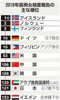 男女格差、日本が世界で121位 スイスのシンクタンク調べ 過去最低の記録