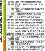 大阪・泉佐野市、職員給与削減終了へ ふるさと納税で財政改善受け