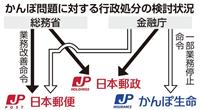 かんぽ生命の保険販売業務 3カ月停止を検討 金融庁