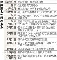 藤井聡太七段「トップ棋士と差縮めたい」大学進学せず専念