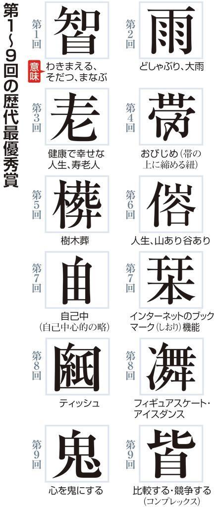 時代の見出し」示す創作漢字10年の軌跡 - 産経ニュース
