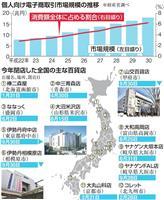 【ビジネス解読】日本経済を揺るがしかねない「アマゾン・エフェクト」の脅威