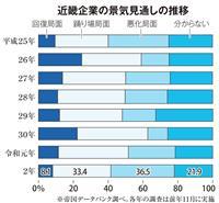 万博効果まだ…来年、近畿の景気「悪化」36・5% 帝国データ調査