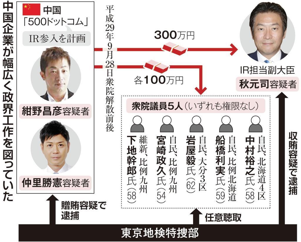 疑惑 ir 「現職大臣に数億円流れたと噂・・・IR疑惑。」LC=相棒のブログ |