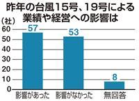 【新春企業アンケート】相次ぐ自然災害、5割が業績や経営に影響