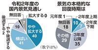 【新春企業アンケート】国内景気は「踊り場」局面 令和2年度 主要企業アンケート