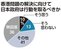 【新春企業アンケート】香港問題、日本政府に積極関与求める声は1割