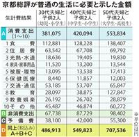 4人家族で必要なのは1カ月48万円…京都総評の試算が呼んだ波紋