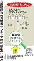 【阪神大震災25年】兵庫県ボランティア助成好評 昨年台風19号に初適用…50団体突破