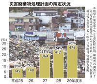 【瓦礫の教えはいま 震災25年】(3)災害ごみ、危機感薄い自治体 処理計画策定28%の…