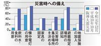 【阪神大震災25年】被災地アンケート 「防災意識は低下」と約半数が回答