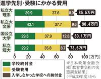 【入試最前線】2020(4)入学前に100万円も 資金準備は早めに