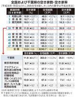【数字から見えるちば】千葉県の空き家率は11・8% 地域格差拡大 求められる対策 ちば…
