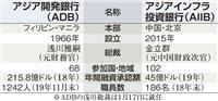 AIIB開業4年 加盟100カ国超え 影響力拡大には人材不足の指摘も