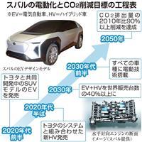 スバル、トヨタの技術でHV投入へ 2020年代半ば