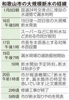 和歌山市の断水騒ぎ、なぜ起きた? 水道管老朽化、対応遅れる自治体