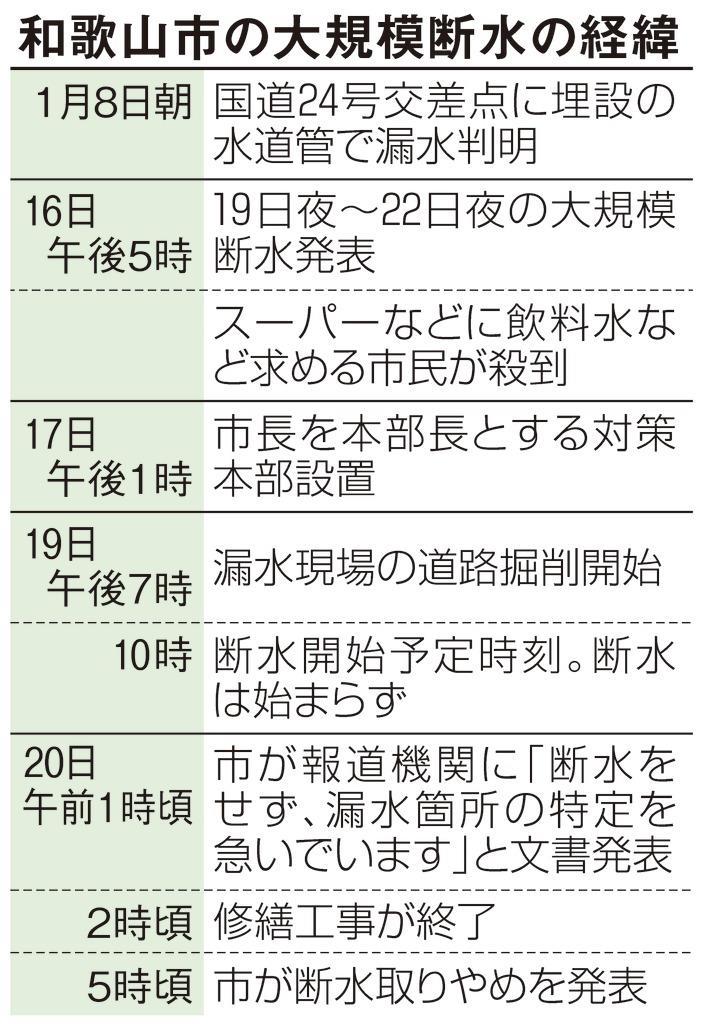和歌山市の断水騒ぎ、なぜ起きた? 水道管老朽化、対応遅れる自…