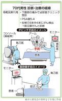 【がん電話相談から】Q:前立腺がん ロボット支援手術か腹腔鏡か