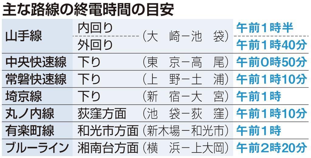五輪期間中、終電は最大2時間繰り下げ 東京圏以外やパラ開閉会…