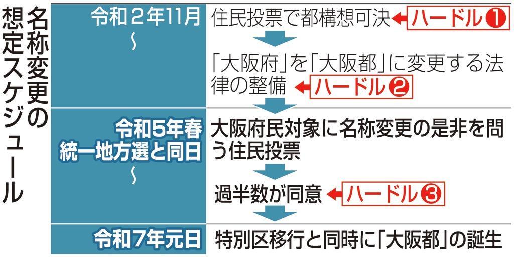 「大阪都」への名称変更、令和5年統一選と同日に住民投票 松井…